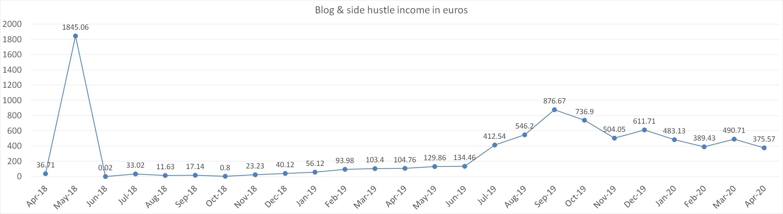 Blog & side hustles income in euros april 2020
