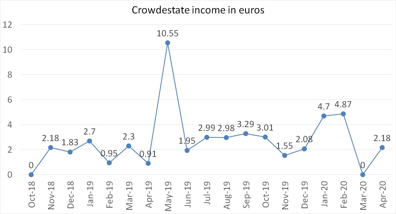 Crowdestate income in euros april 2002