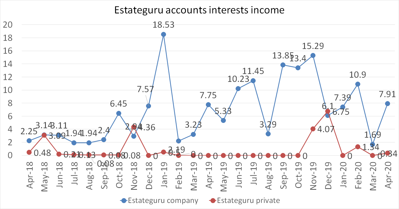 Estateguru accounts interests income in april 2020
