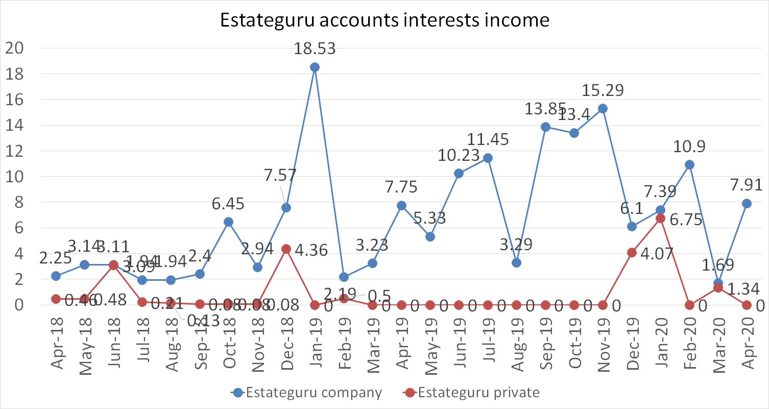 Estateguru accoutns interests income in april 2020