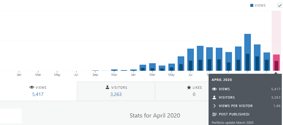 FInancefreedom.eu blog statistics april 2020