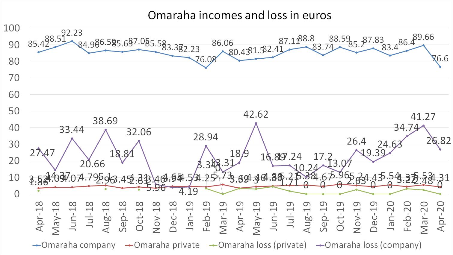 Omaraha incomes and loss in euros april 2020