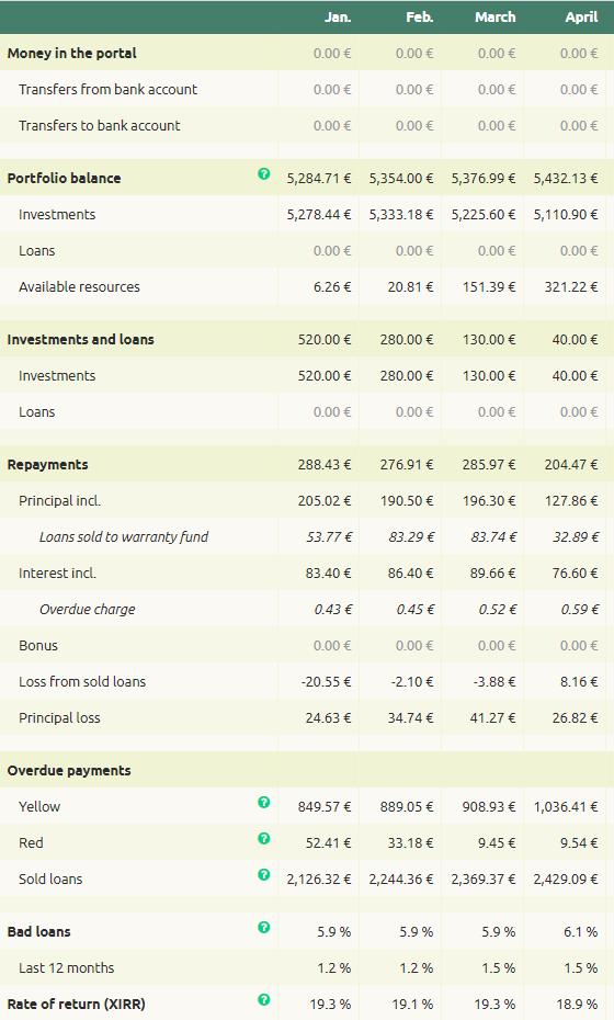 Omaraha company portfolio overview april 2020