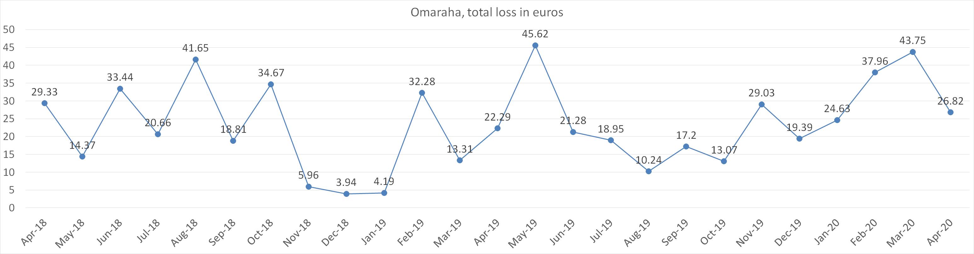 Omaraha total loss in euros april 2020