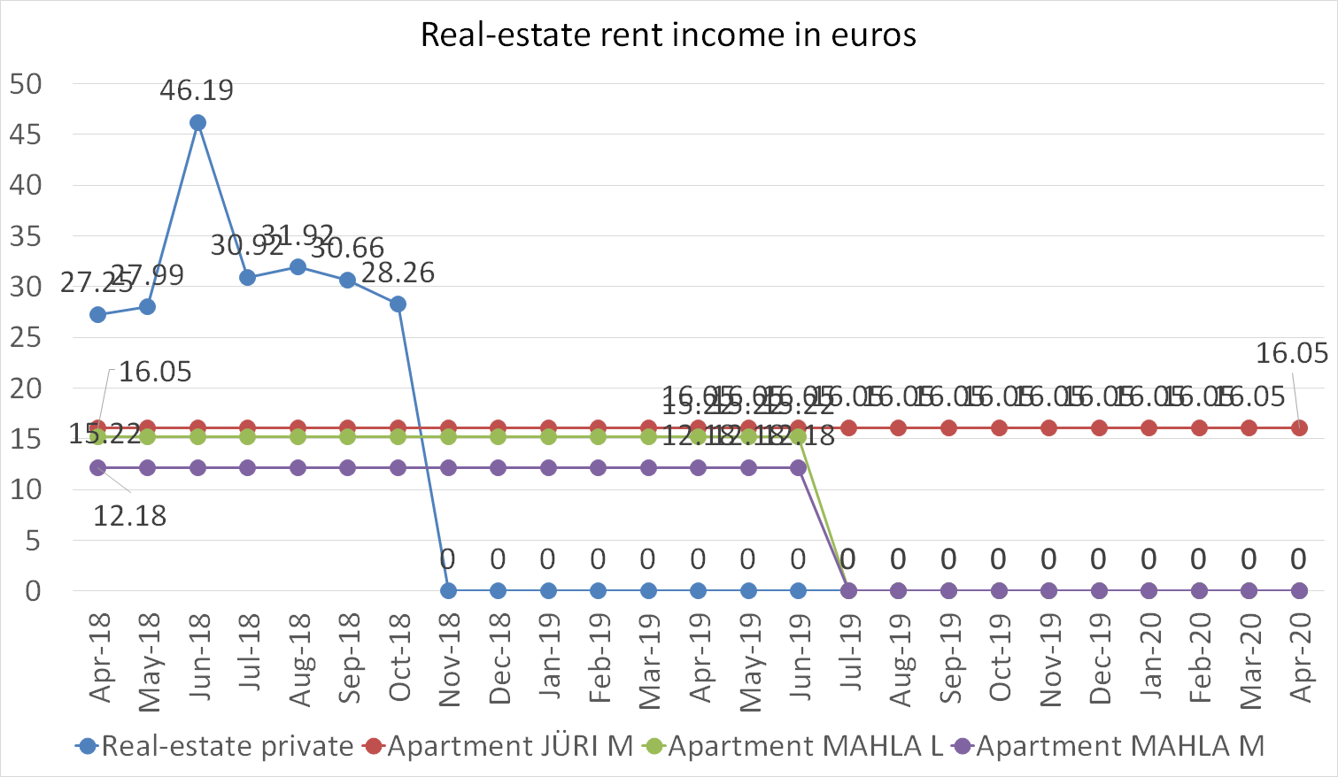 Real-estate rent income in euros april 2020