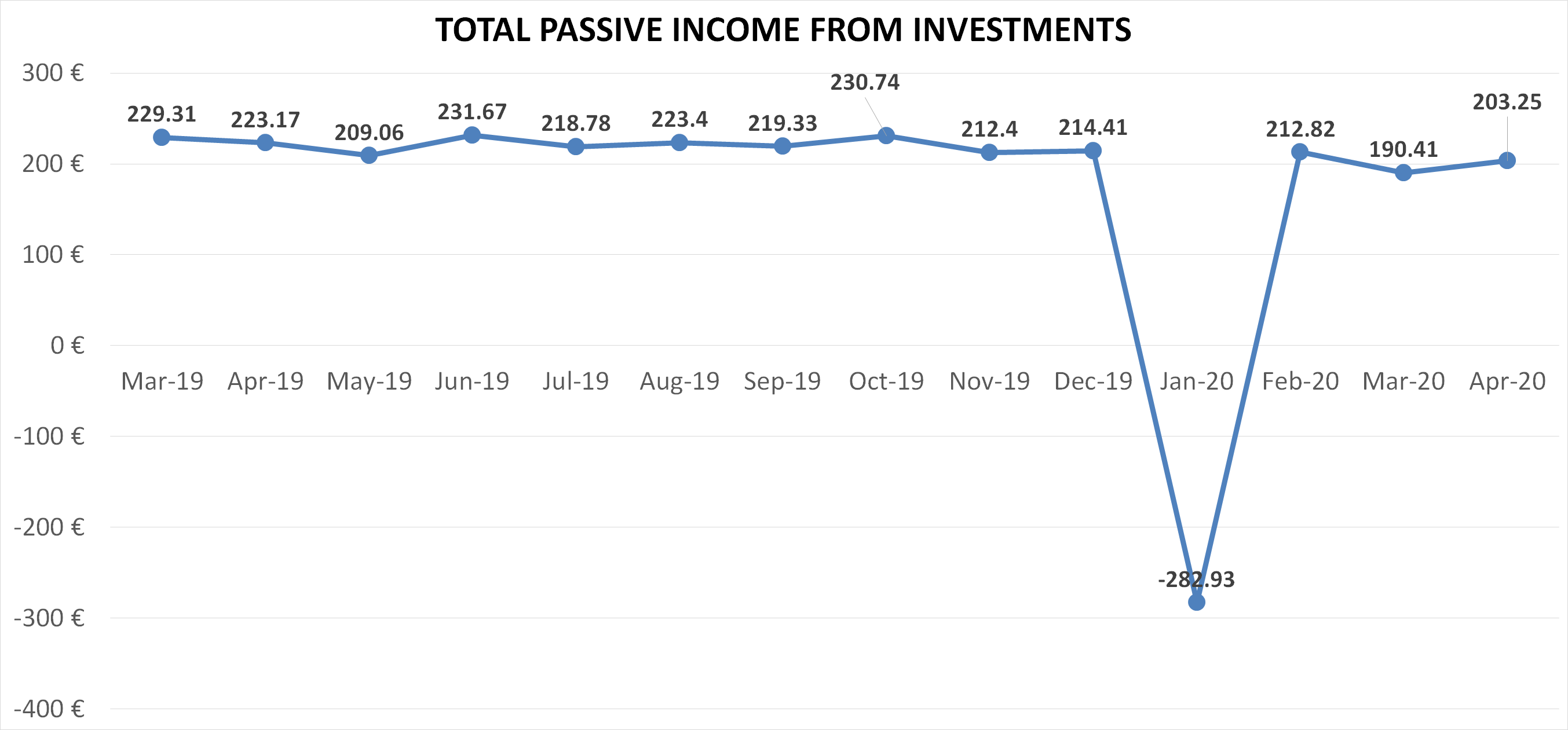 Total passive income from investments financefreedom.eu blog april 2020