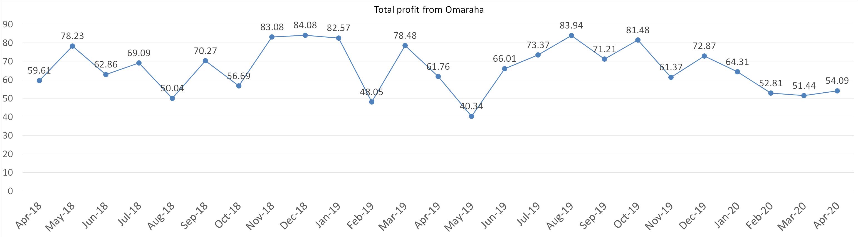 Total profit from Omaraha april 2020
