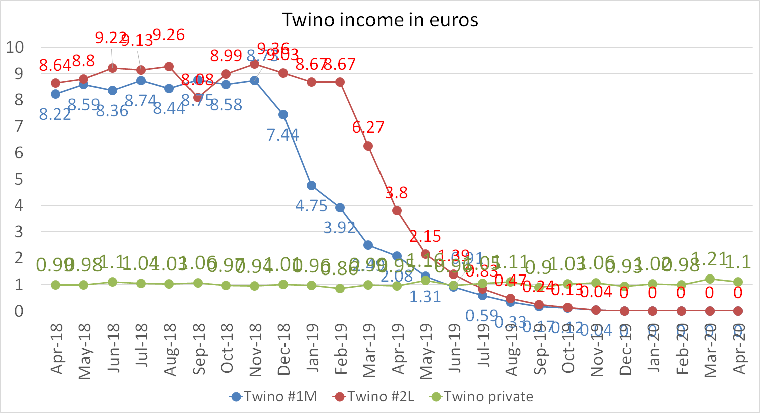 Twino income in euros april 2020