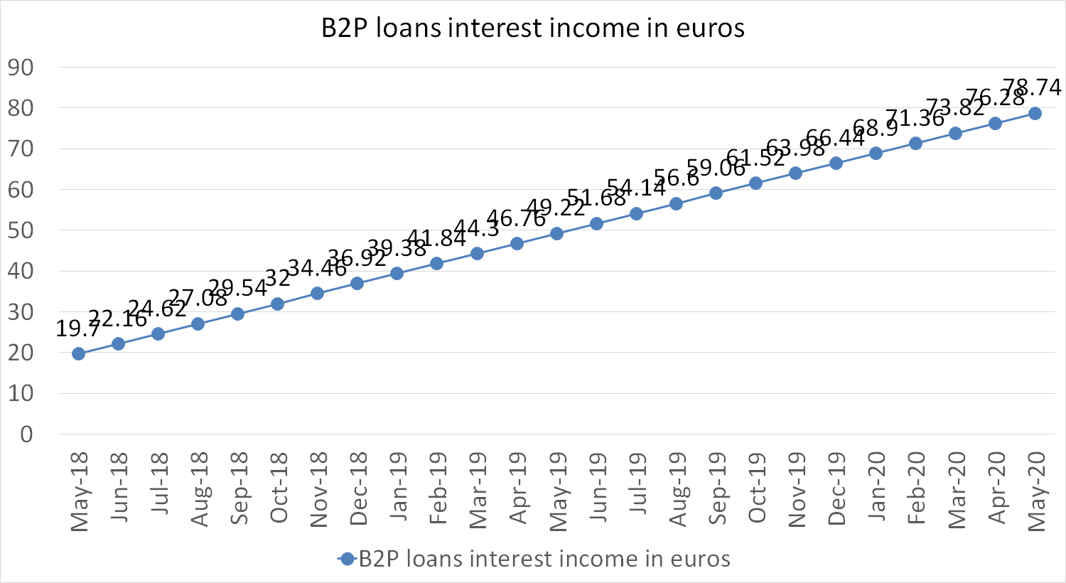 B2P loans interest income in euros may 2020