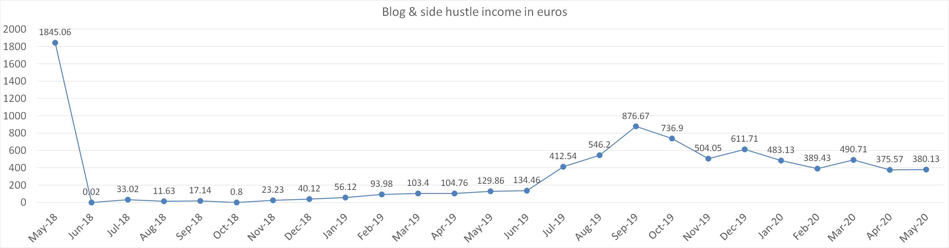Blog and side hustle income in euros may 2020