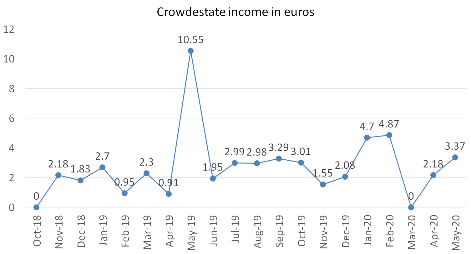 Crowdestate interest income in euros may 2020