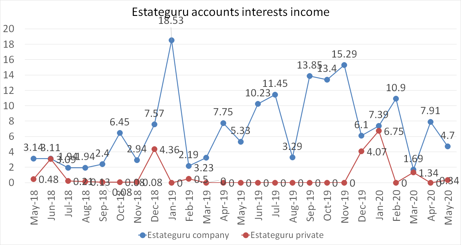 Estateguru accounts interests income may 2020
