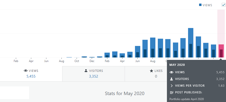 FInancefreedom.eu blog statistics may 2020