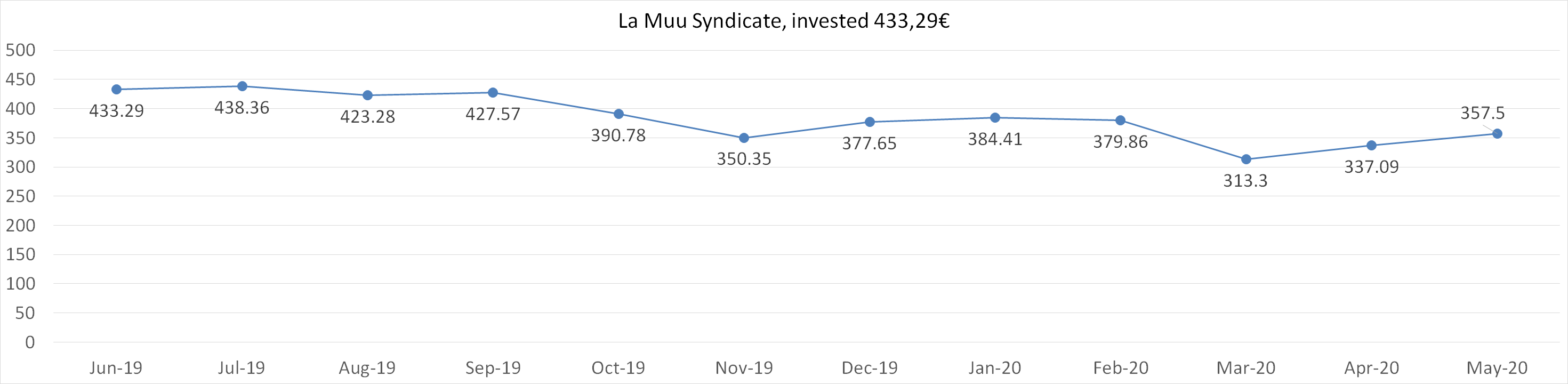 La Muu syndicate, invested 433,29 euros, may 2020
