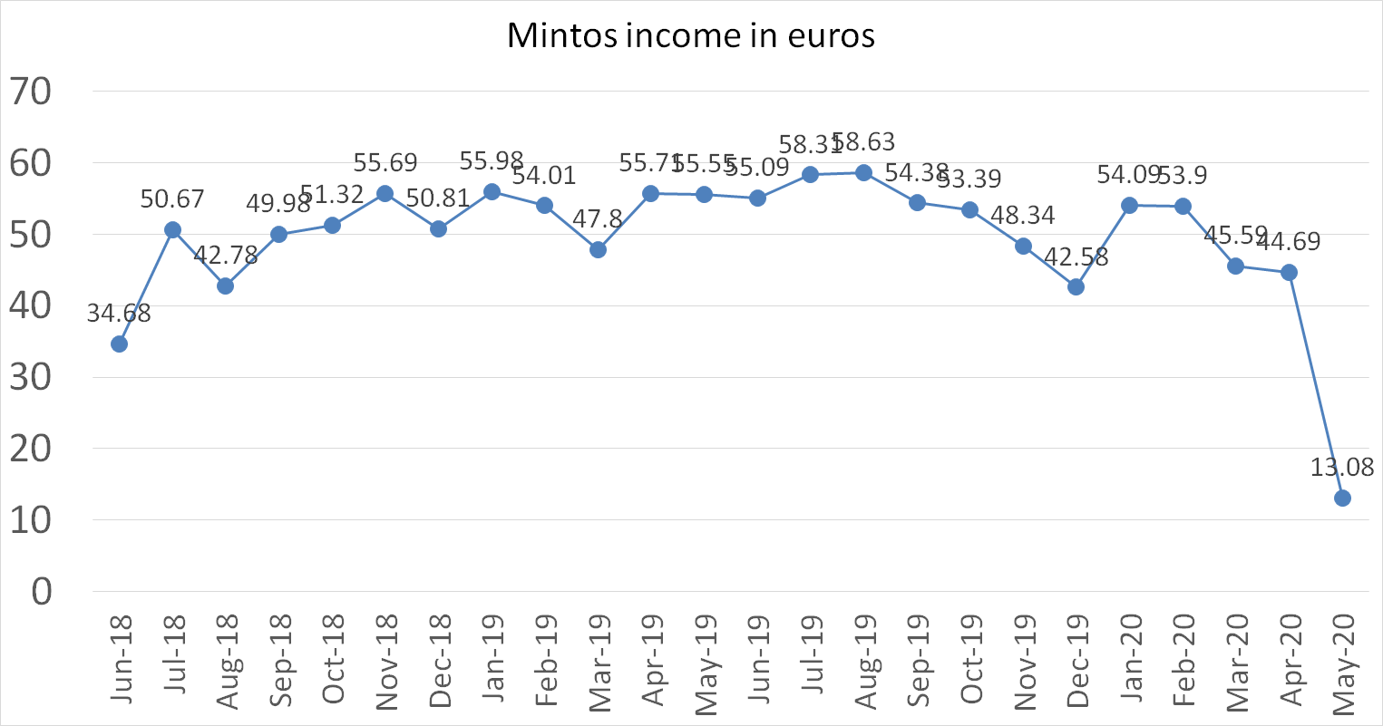 Mintos interest income in euros may 2020