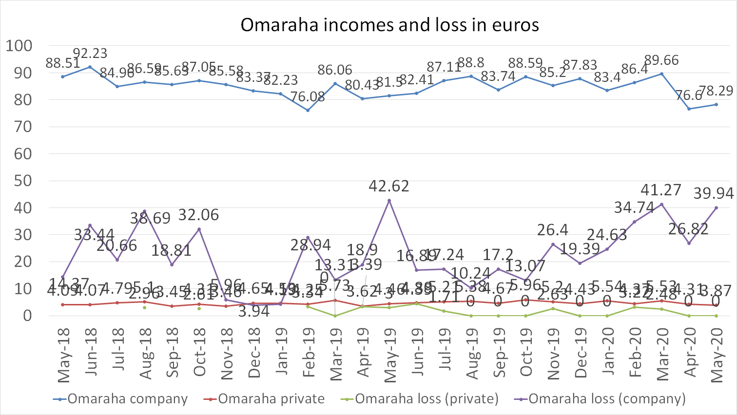 Omaraha income and loss in euros may 2020