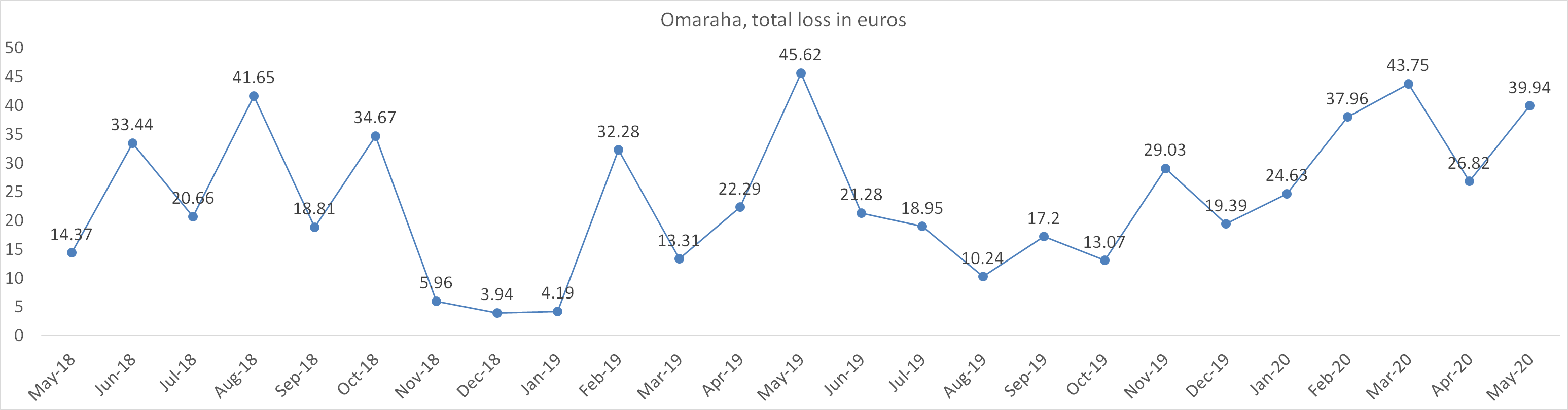 Omaraha, total loss in euros may 2020