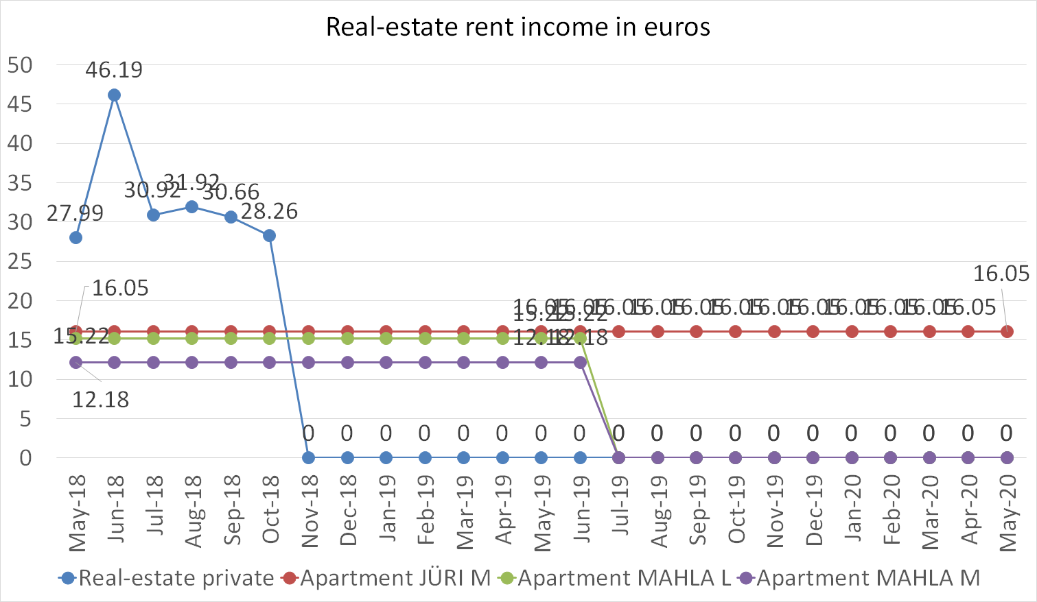 Real-estate rent income in euros may 2020