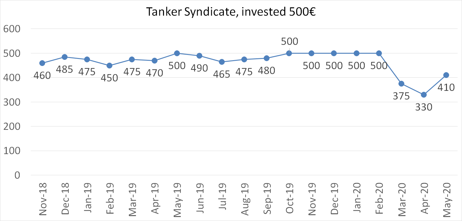 Tanker syndicate, invested 500 euros, may 2020