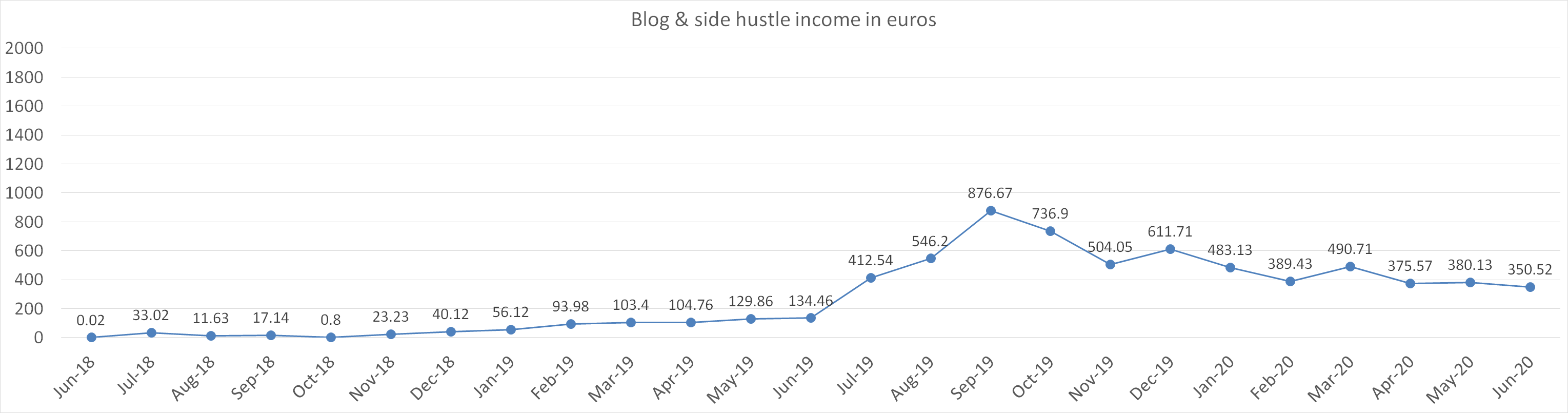 Blog and side hustle income in euros june 2020