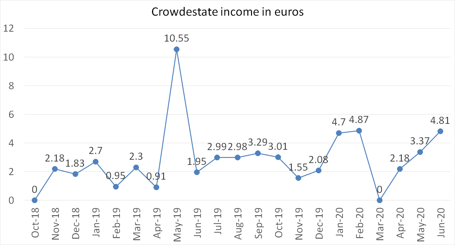 Crowdestate income in euros june 2020