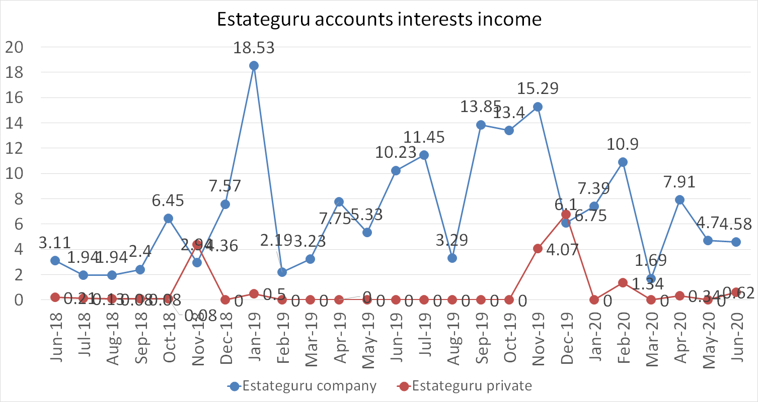 Estateguru accounts interests income in june 2020