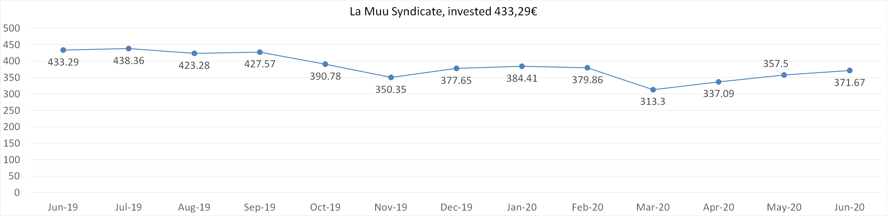 La Muu Syndicate worth june 2020