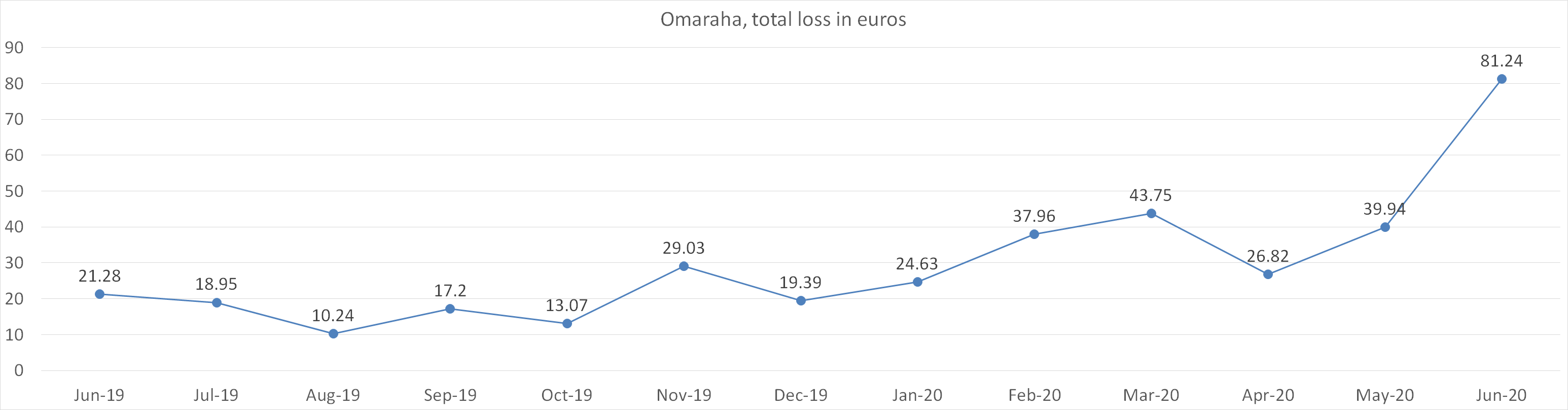 Omaraha total loss in euros june 2020