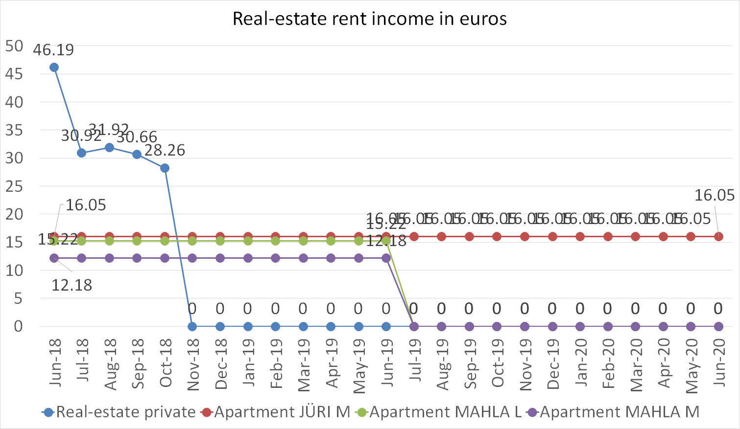 Real-estate rent income in euros june 2020