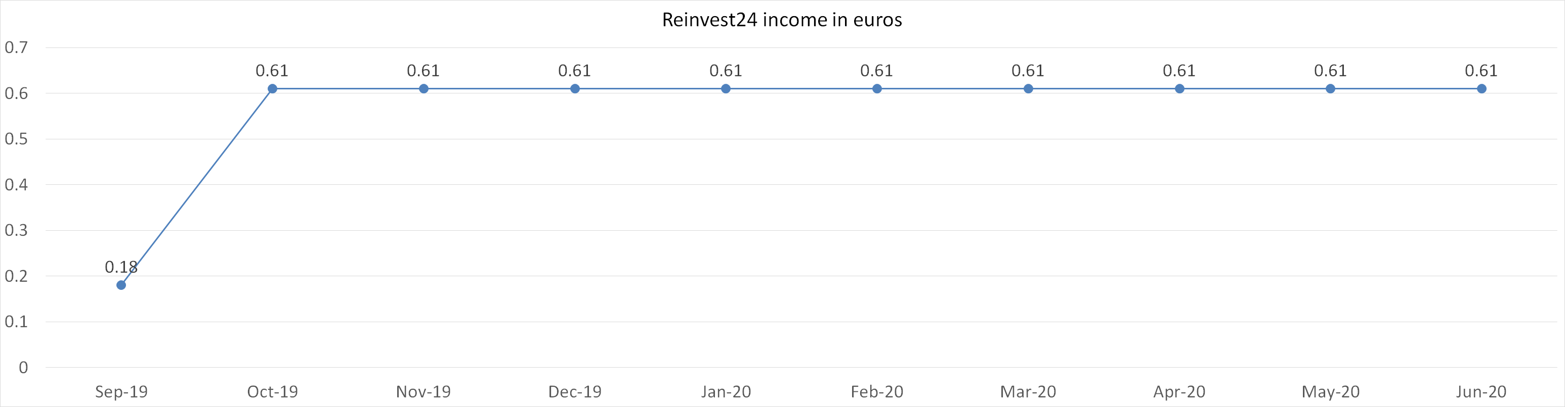 Reinvest24 income in euros june 2020