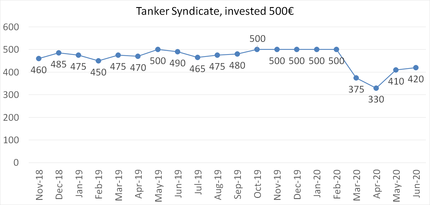 Tanker syndicate worth june 2020