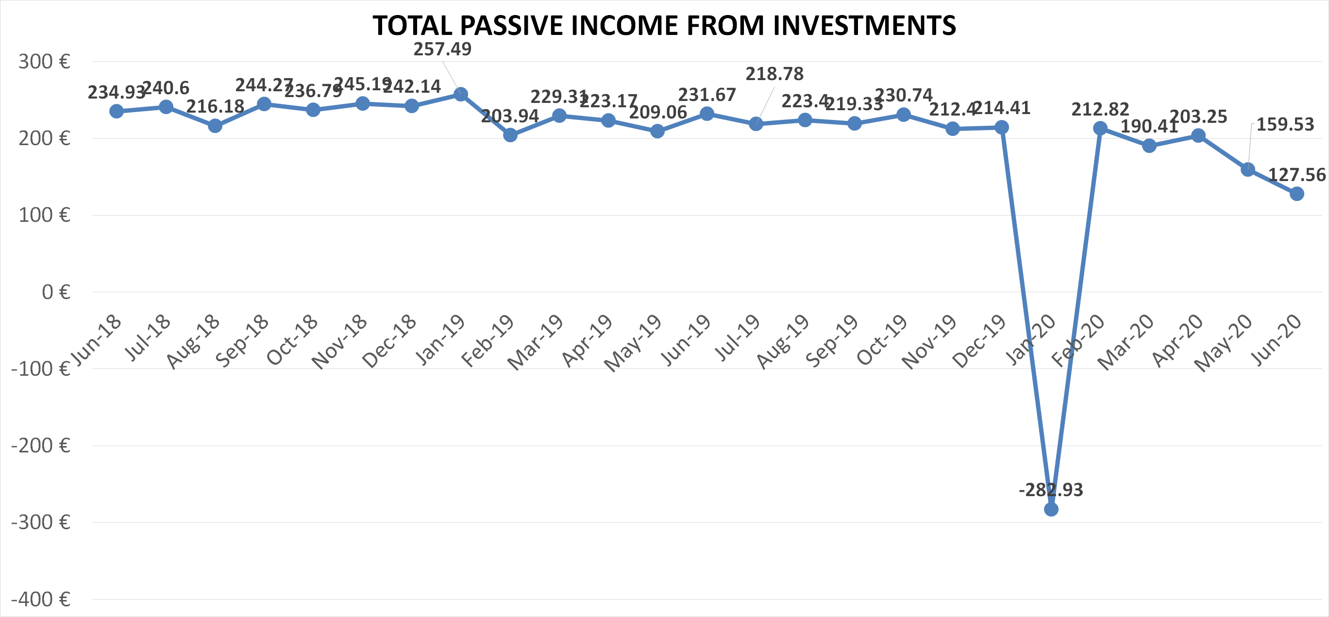 Total passive income from investments june 2020 financefreedom blog