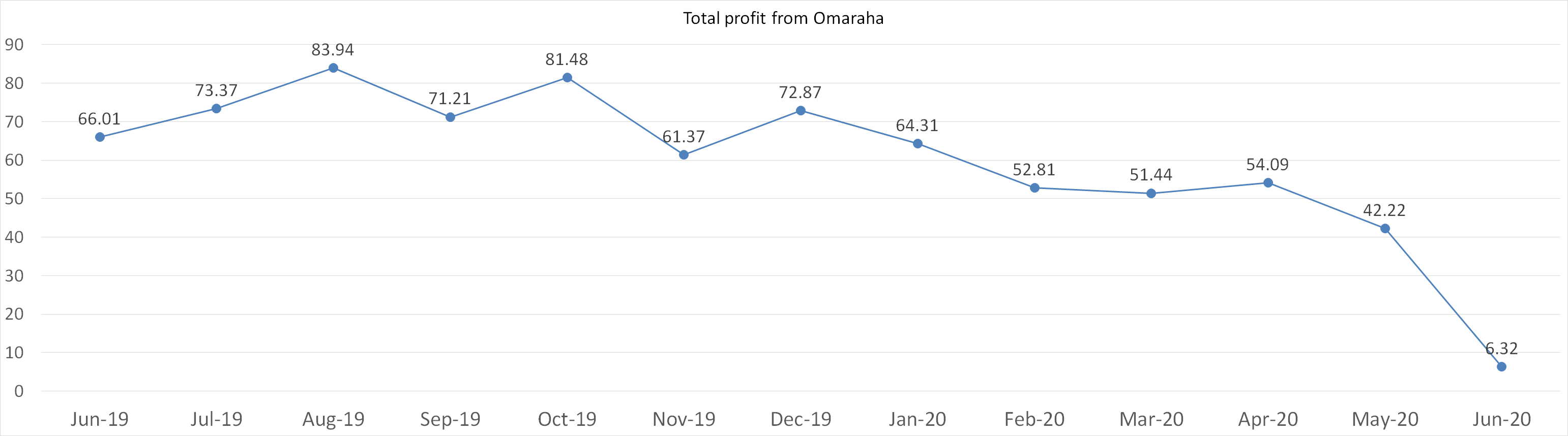 Total profit from Omaraha june 2020