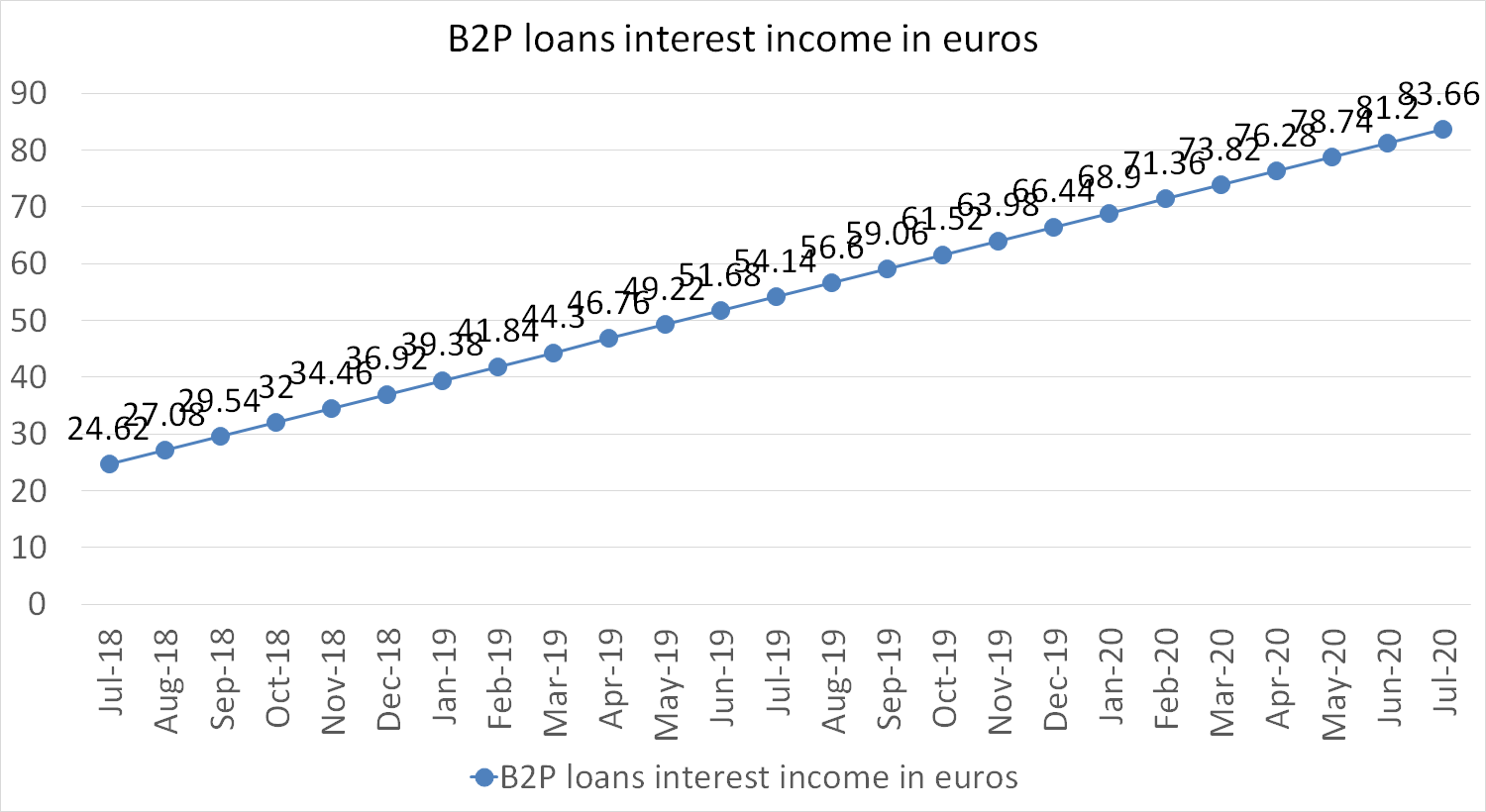 B2P loans interest income in euros july 2020