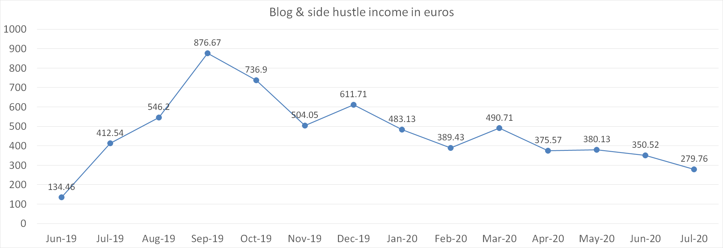 Blog and side hustle income in euros july 2020
