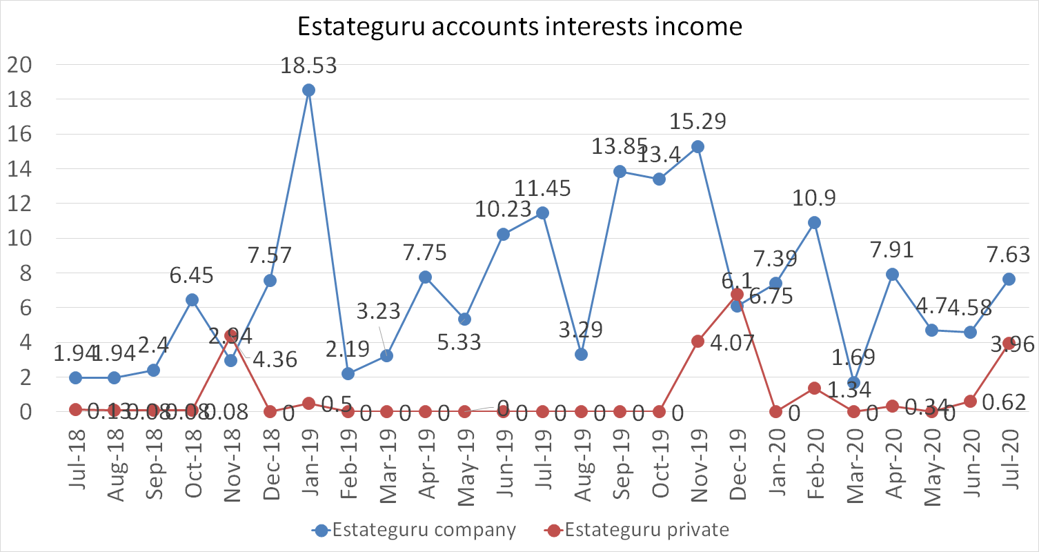 Estateguru accounts interests income july 2020