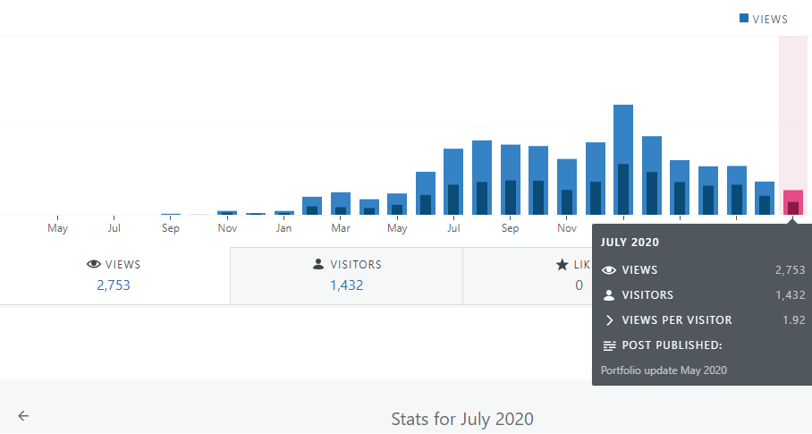 Financefreedom.eu blog stats for july 2020