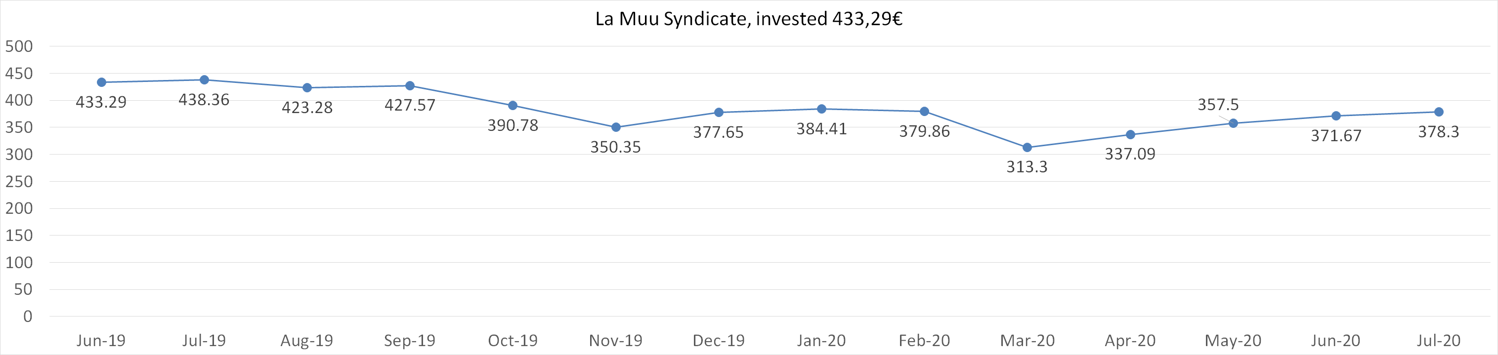 La Muu Syndicate, invested 433,29 euros in july 2020