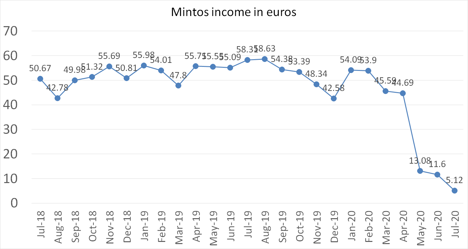 Mintos interest income july 2020
