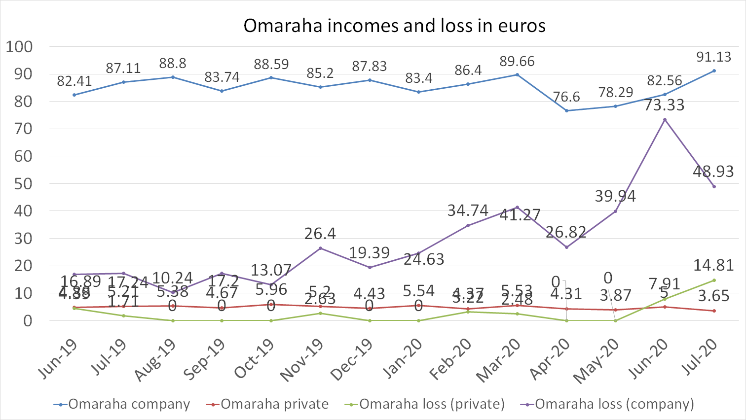 Omaraha incomes and loss in euros july 2020