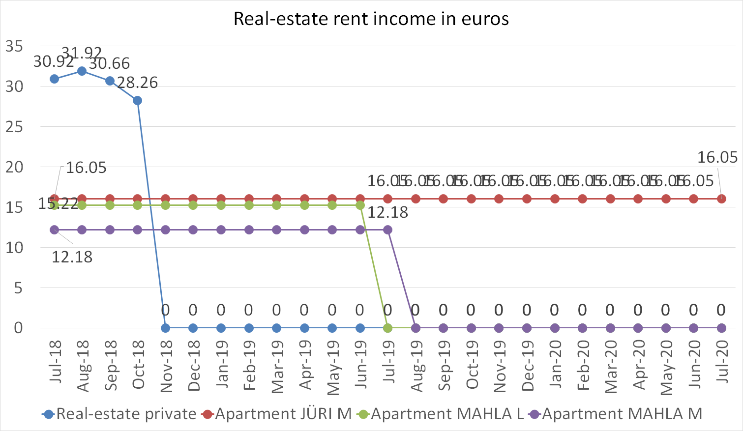 Real-estate rent incoome in euros july 2020