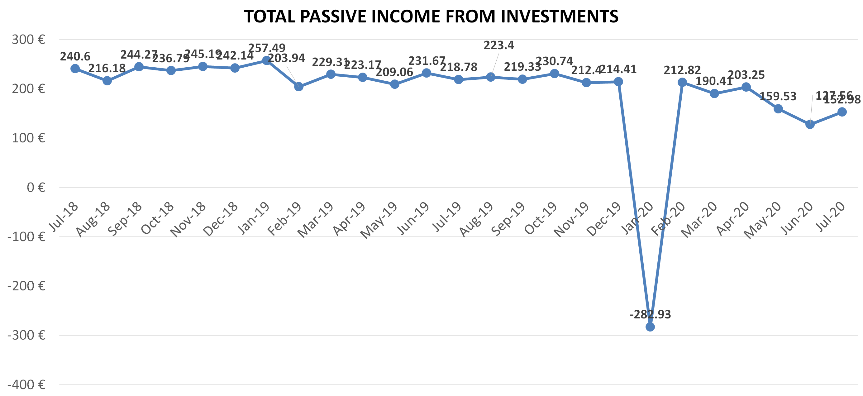 Total passive income from investments july 2020