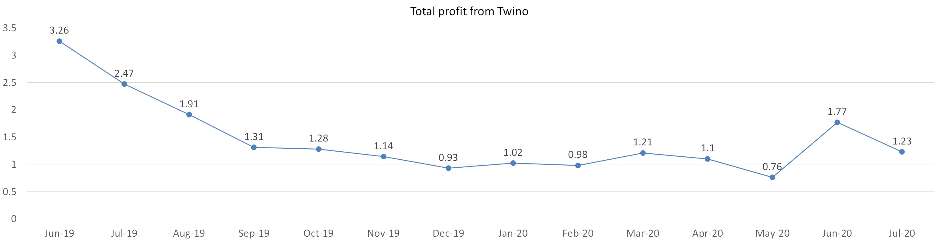 Total profit from twino july 2020