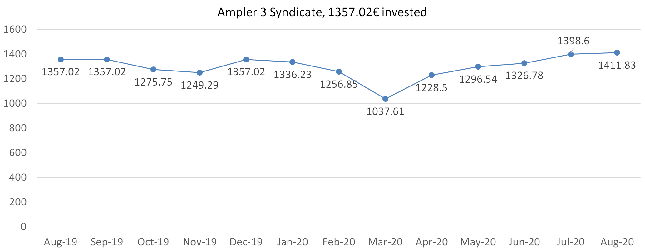 Ampler 3 syndicate worth august 2020