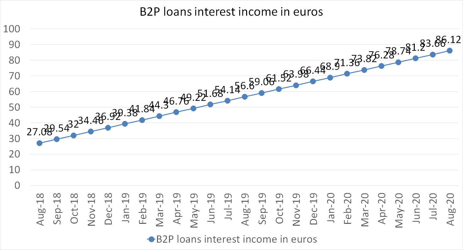 B2P loans interest income in euros august 2020
