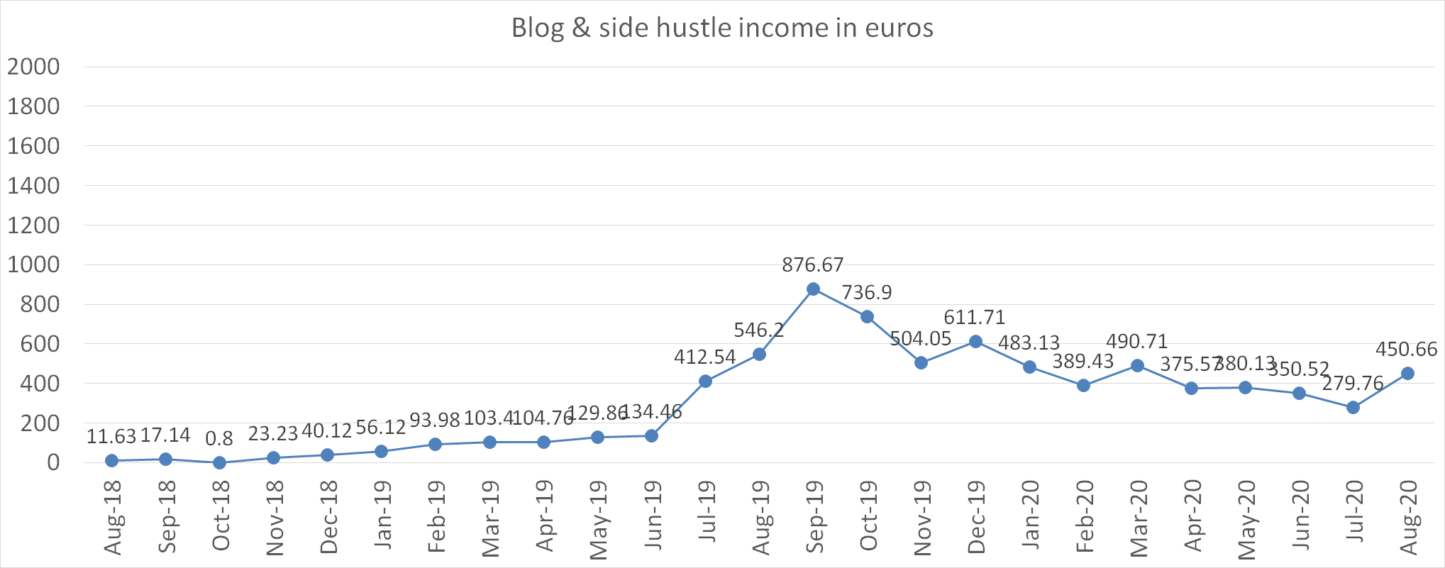Blog and side hustle income in euros august 2020