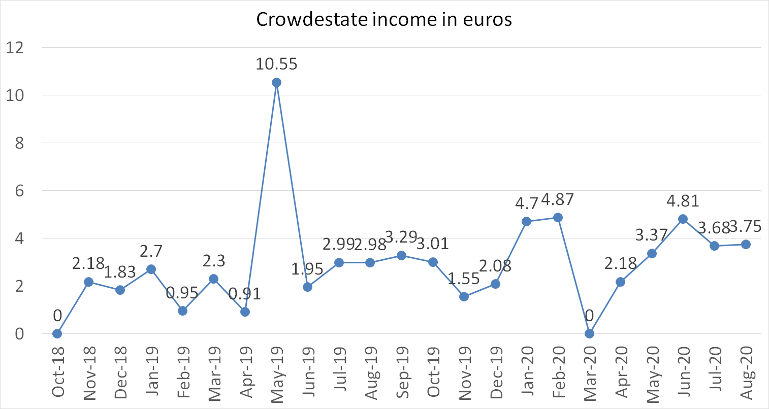 Crowdestate income in euros august 2020