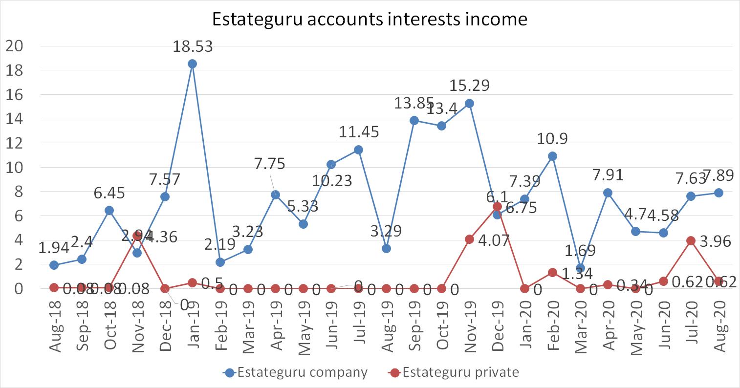 Estateguru accounts interests income august 2020