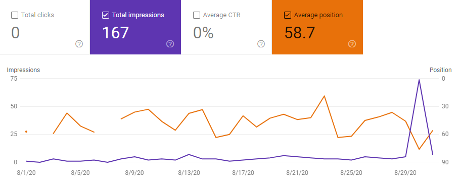 Google Search Console Niche Site stats august 2020