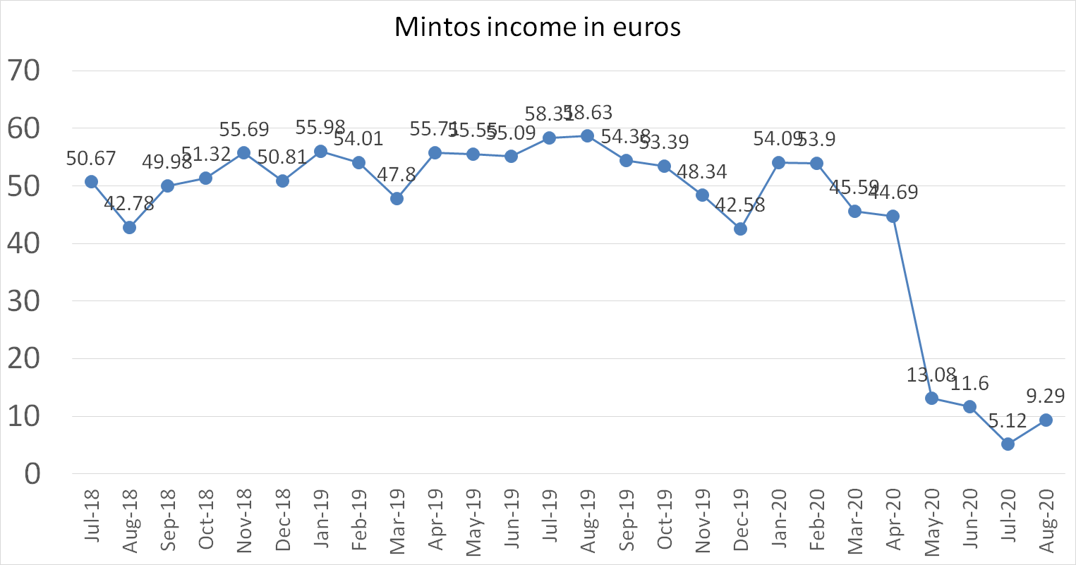 Mintos interest income in euros august 2020